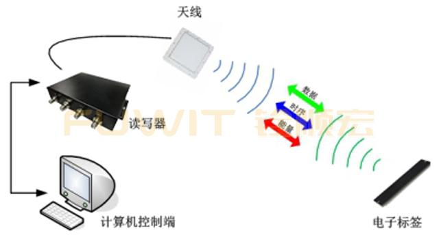 RFID环卫车辆管理系统,RFID技术,RFID读写器