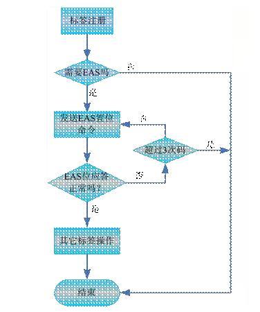 UHF电子标签的EAS位置流程图