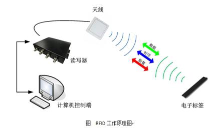 RFID医疗废弃物管理工作原理图