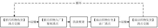 RFID洗涤管理