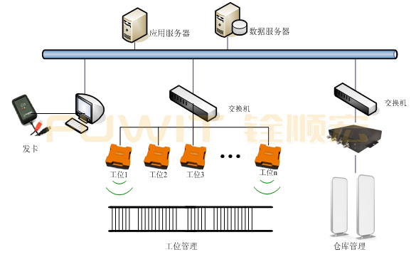 RFID生产线管理系统,RFID仓储管理,RFID工位管理