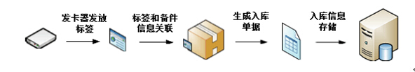 RFID展品出入库管理-RFID展馆信息化建设-RFID展品登记入库-RFID铨顺宏