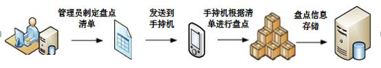 RFID展品盘点-RFID手持机盘点-RFID博物馆实时跟踪-RFID展馆信息化管理