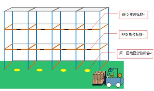 RFID物流仓管理